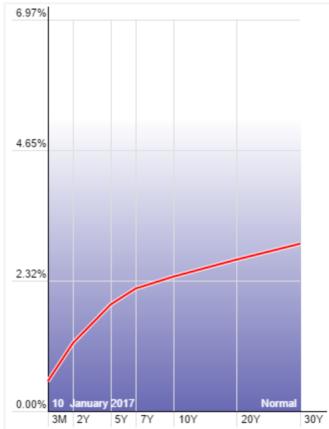 curva-de-tipos-eeuu