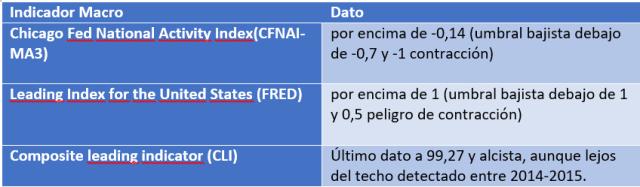 indicadores-adenlantados-macro