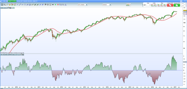 Mansfield Rusell vs S&P500.png